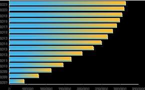 Love.hu statisztikák